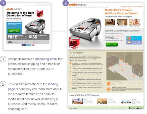 1. Prospects receive a marketing email that promotes free shipping and a free filter replacement for each Neato XV-11 purchases. 2. This email directs them to the landing page, where they can learn more about the product's features and benefits, media mentions, as well as making a purchase (redirect to Neato Robotics shopping cart).